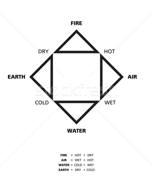 Empedoclean Four Elements With Qualities Stock photo © PeterHermesFurian