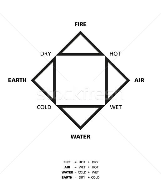 ストックフォト: 4 · 要素 · 火災 · 地球 · 水 · 空気