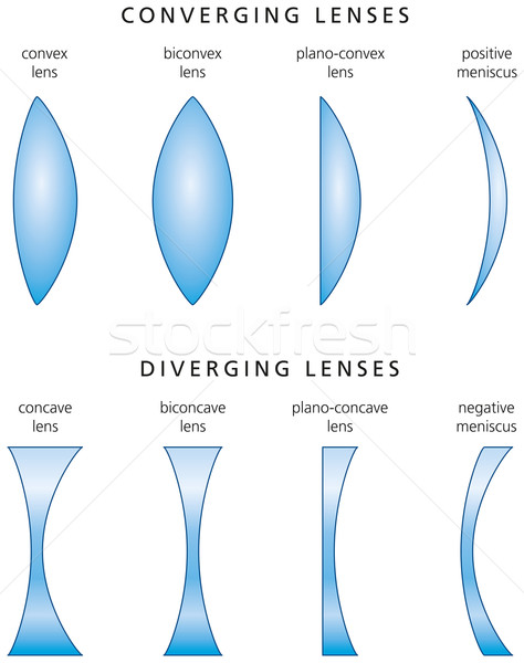 Types And Classification Of Simple Lenses Stock photo © PeterHermesFurian