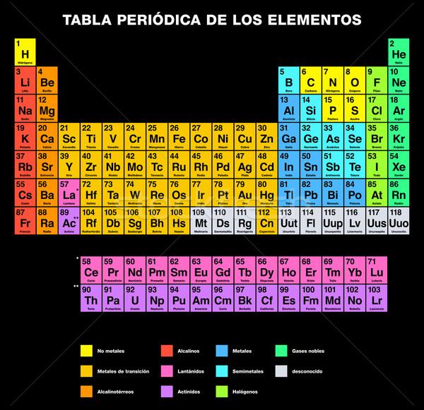 Periodic Table of the Elements SPANISH Labeling Stock photo © PeterHermesFurian