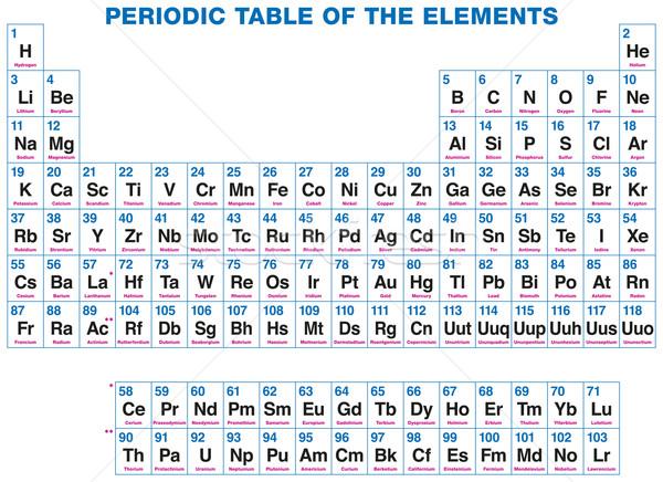 Periodic Table Of The Elements Stock photo © PeterHermesFurian