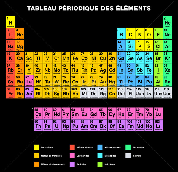 Periodic Table of the Elements FRENCH Labeling Stock photo © PeterHermesFurian