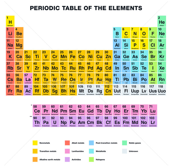 Periodic Table of the Elements ENGLISH Labeling Stock photo © PeterHermesFurian
