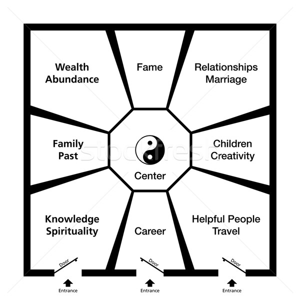 Feng Shui Bagua Trigrams Room Classification Stock photo © PeterHermesFurian