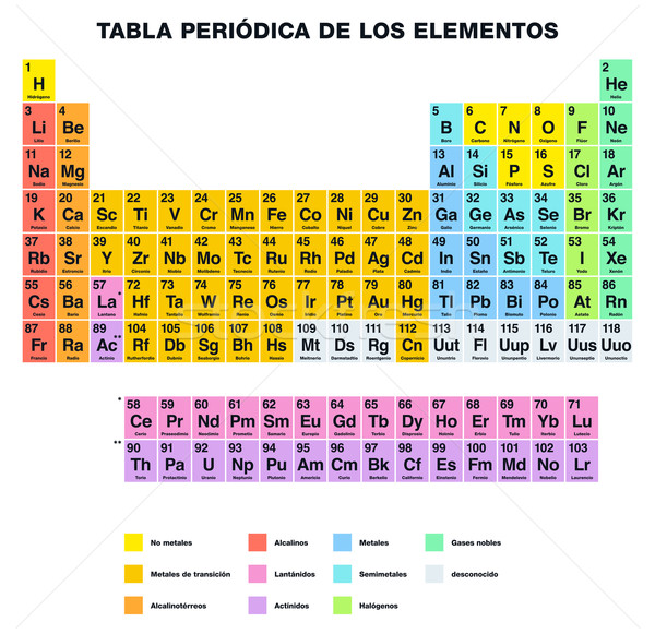 Espagnol chimiques atomique Photo stock © PeterHermesFurian