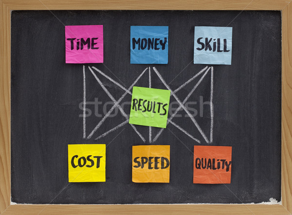 time, money, skill and results concept Stock photo © PixelsAway