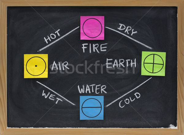 fire, earth, water, air - 4 elements of Greek philosophy Stock photo © PixelsAway