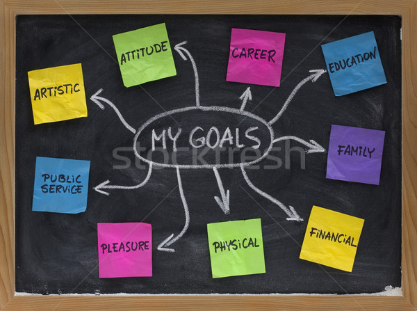 mind map for setting personal life goals Stock photo © PixelsAway