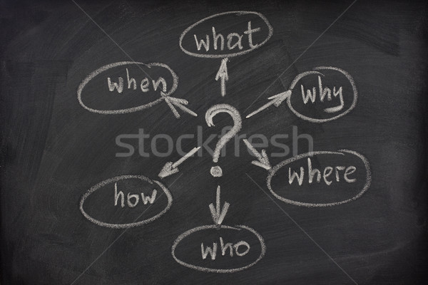 mind map with questions on a blackboard Stock photo © PixelsAway