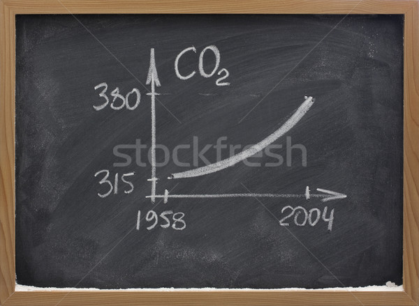 growing concentration of carbon dioxide ob blackboard Stock photo © PixelsAway