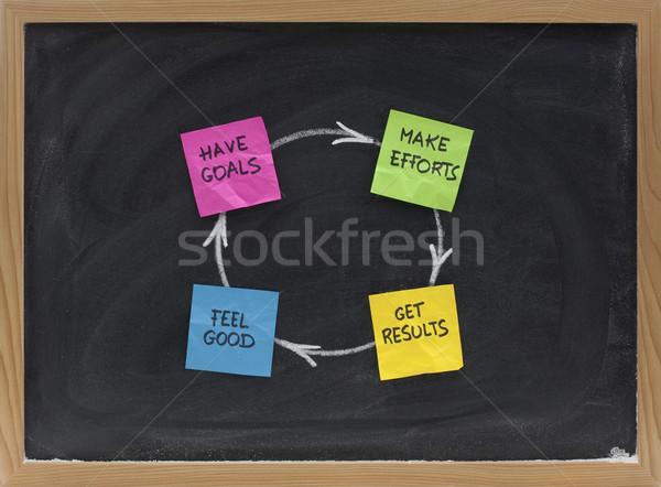 Glück Erfolg Erfüllung Zufriedenheit Zyklus Ziele Stock foto © PixelsAway