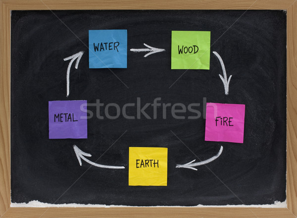 Feng Shui productive, creative or birth cycle Stock photo © PixelsAway