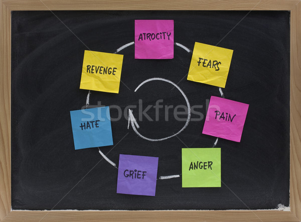 cycle of fears, pain, anger, grief, revenge Stock photo © PixelsAway