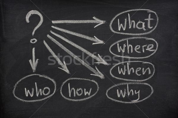 simple brainstorming mind map on a blackboard Stock photo © PixelsAway