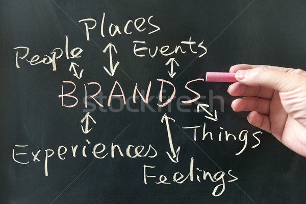 Brands concept Stock photo © raywoo