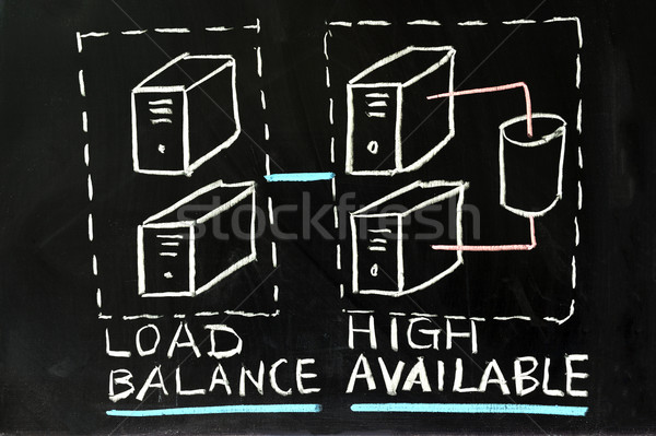 Load balance and high availability Stock photo © raywoo