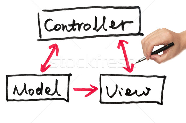 Model, view and controller Stock photo © raywoo