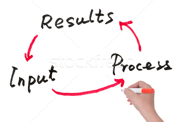 Input, process and results Stock photo © raywoo