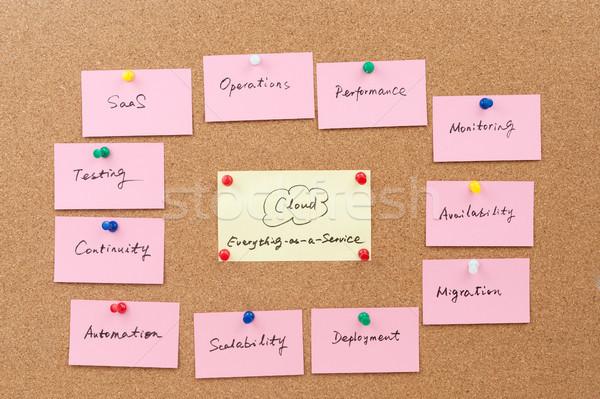 Web communicatie software billboard post Stockfoto © raywoo