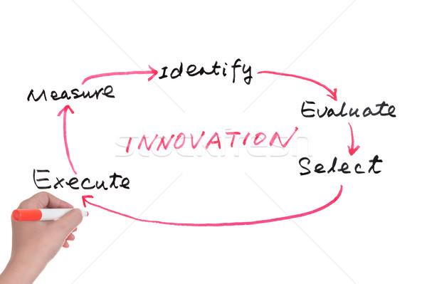Innovation concept Stock photo © raywoo