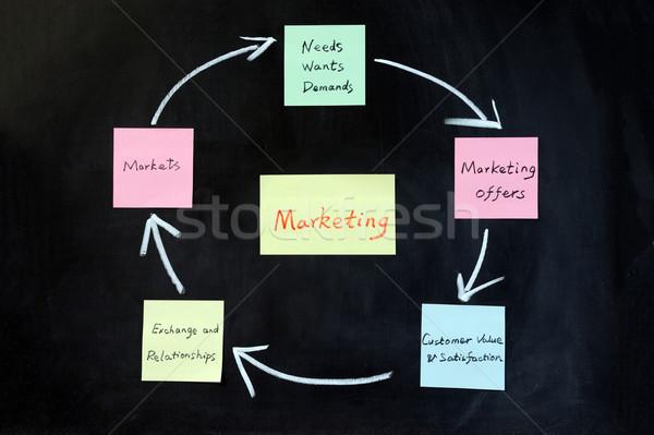 Foto stock: Marketing · escrita · preto · mercado · conselho