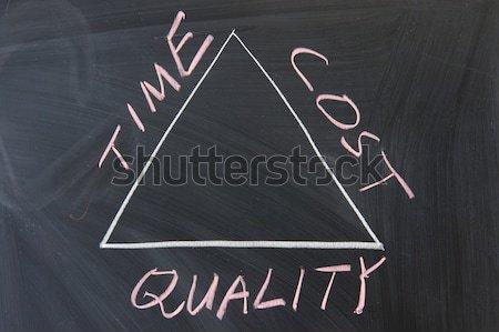 Quadro-negro escrita relação tempo custo qualidade Foto stock © raywoo
