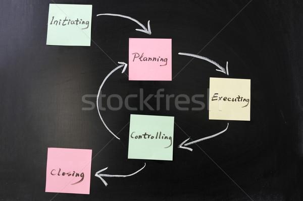 проект Жизненный цикл графа доске контроля Дать Сток-фото © raywoo