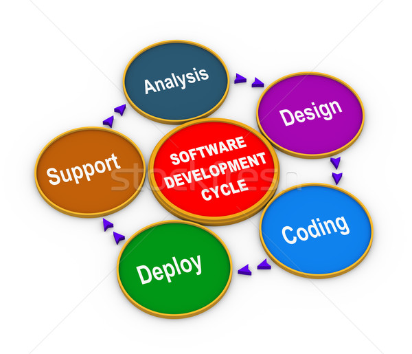 3d process of software development Stock photo © ribah