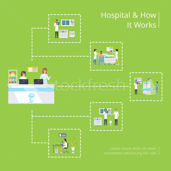Hospital and Have It Works Medical Poster Vector Stock photo © robuart