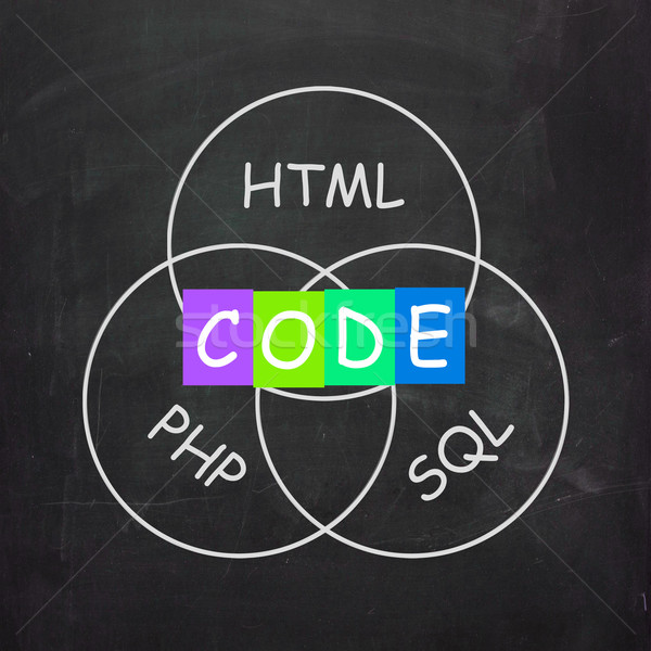 Words Refer to Code HTML PHP and SQL Stock photo © stuartmiles
