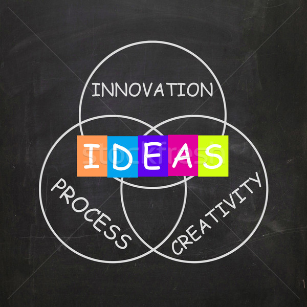 Words Refer to Ideas Innovation Process and Creativity Stock photo © stuartmiles