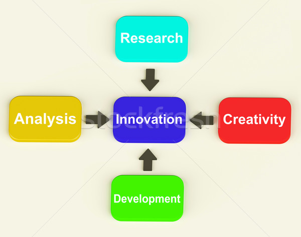 Innovation Diagram Means Creativity Researching Analysing And De Stock photo © stuartmiles
