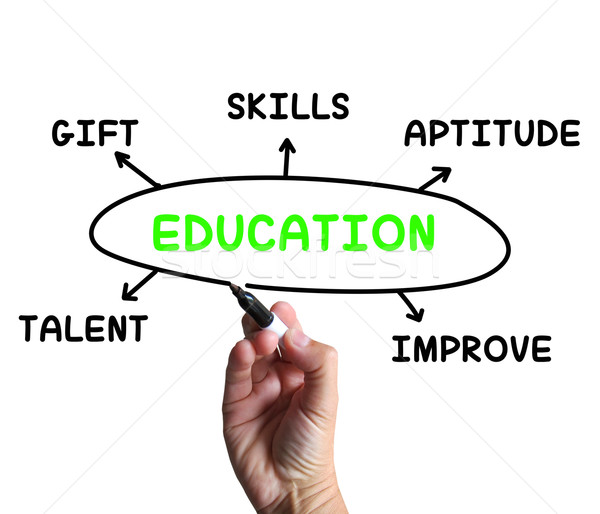 Education Diagram Means Aptitude Knowledge And Improving Stock photo © stuartmiles