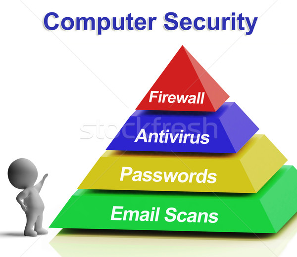 Computer Pyramid Diagram Shows Laptop Internet Security Stock photo © stuartmiles