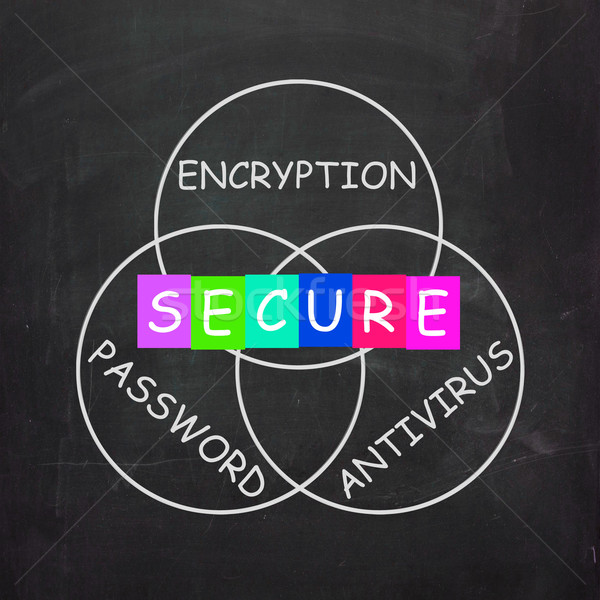 Antivirus Encryption and Password Mean Secure Internet Stock photo © stuartmiles
