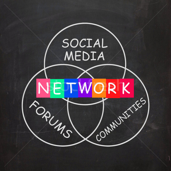 Network Words Include Forums Social Media and Communities Stock photo © stuartmiles