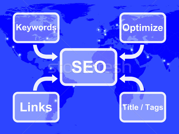 SEO Diagram Showing Use Of Keywords Links Titles And Tags Stock photo © stuartmiles
