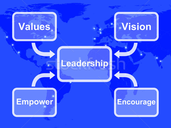 Leadership Diagram Showing Vision Values Empower and Encourage Stock photo © stuartmiles