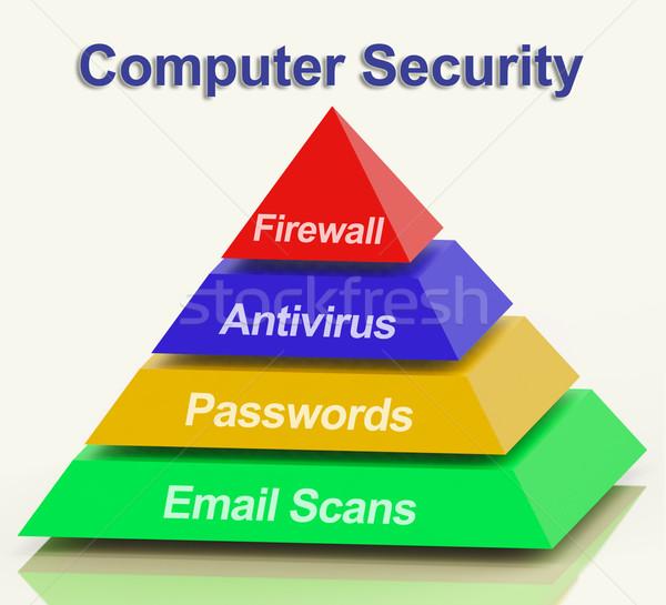 Stock photo: Computer Pyramid Diagram Shows Laptop Internet Safety