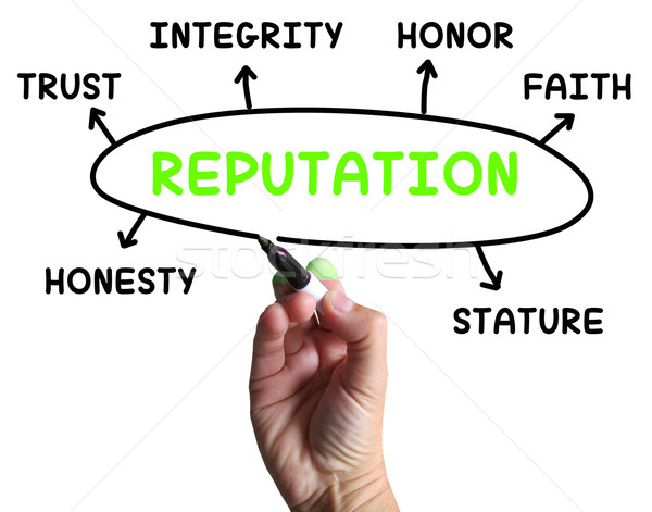 Reputation Diagram Means Credibility Honor And Integrity Stock photo © stuartmiles