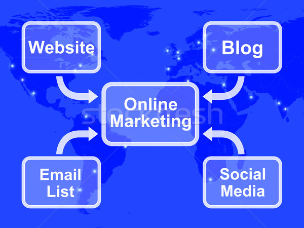 Online Marketing Diagram Showing Blogs Websites Social Media And Stock photo © stuartmiles