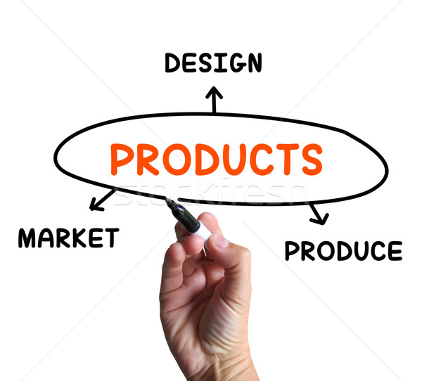 Products Diagram Shows Designing And Marketing Goods Stock photo © stuartmiles