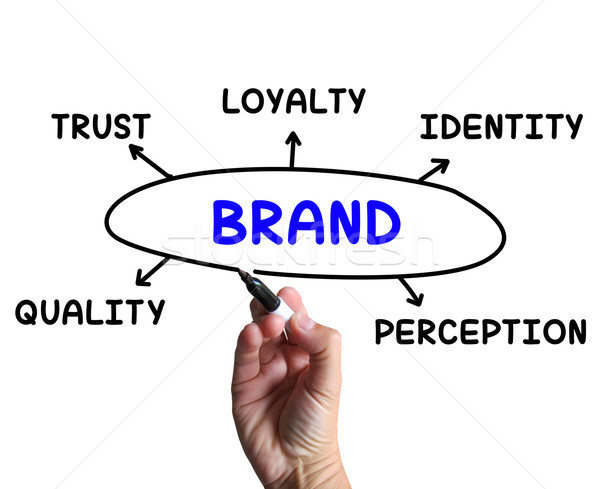 Brand Diagram Means Company Perception And Trust Stock photo © stuartmiles