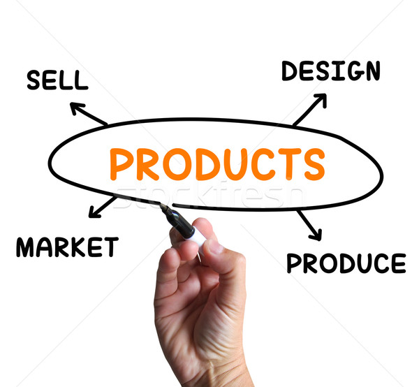 Products Diagram Means Designing And Producing Commodities Stock photo © stuartmiles