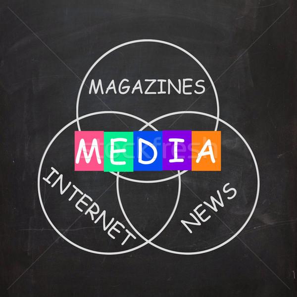Media Words Include Magazines Internet and News Stock photo © stuartmiles