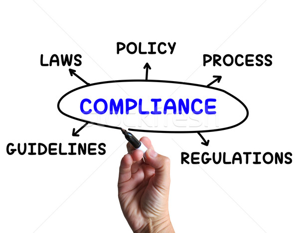 Compliance Diagram Means Obeying Rules And Guidelines Stock Photo  U00a9 Stuart Miles  Stuartmiles