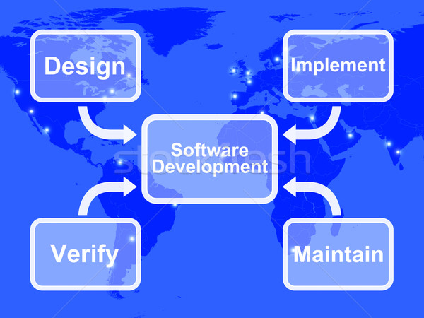 Software Development Diagram Showing Design Implement Maintain A Stock photo © stuartmiles
