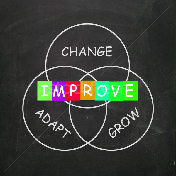 Words Show Improve by Change Adapt and Grow Stock photo © stuartmiles