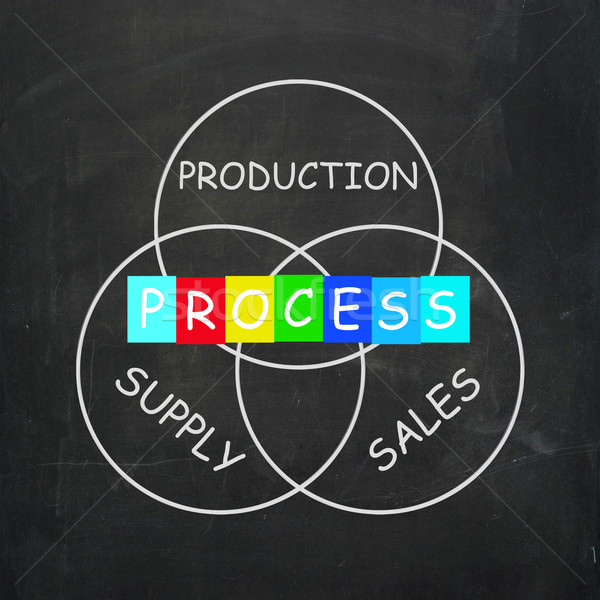 Supply Production Process and Sales Mean Inventory Logistics Stock photo © stuartmiles