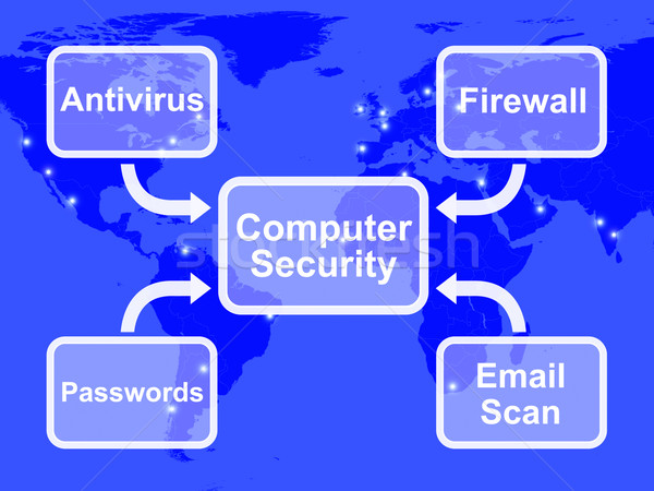 Computador segurança diagrama laptop internet segurança Foto stock © stuartmiles